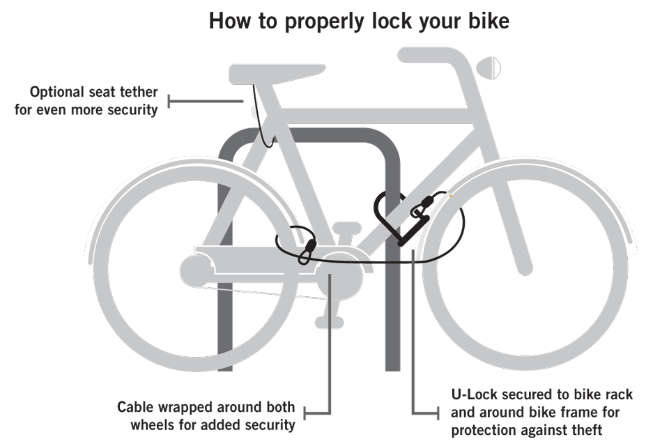 Bike lock methods