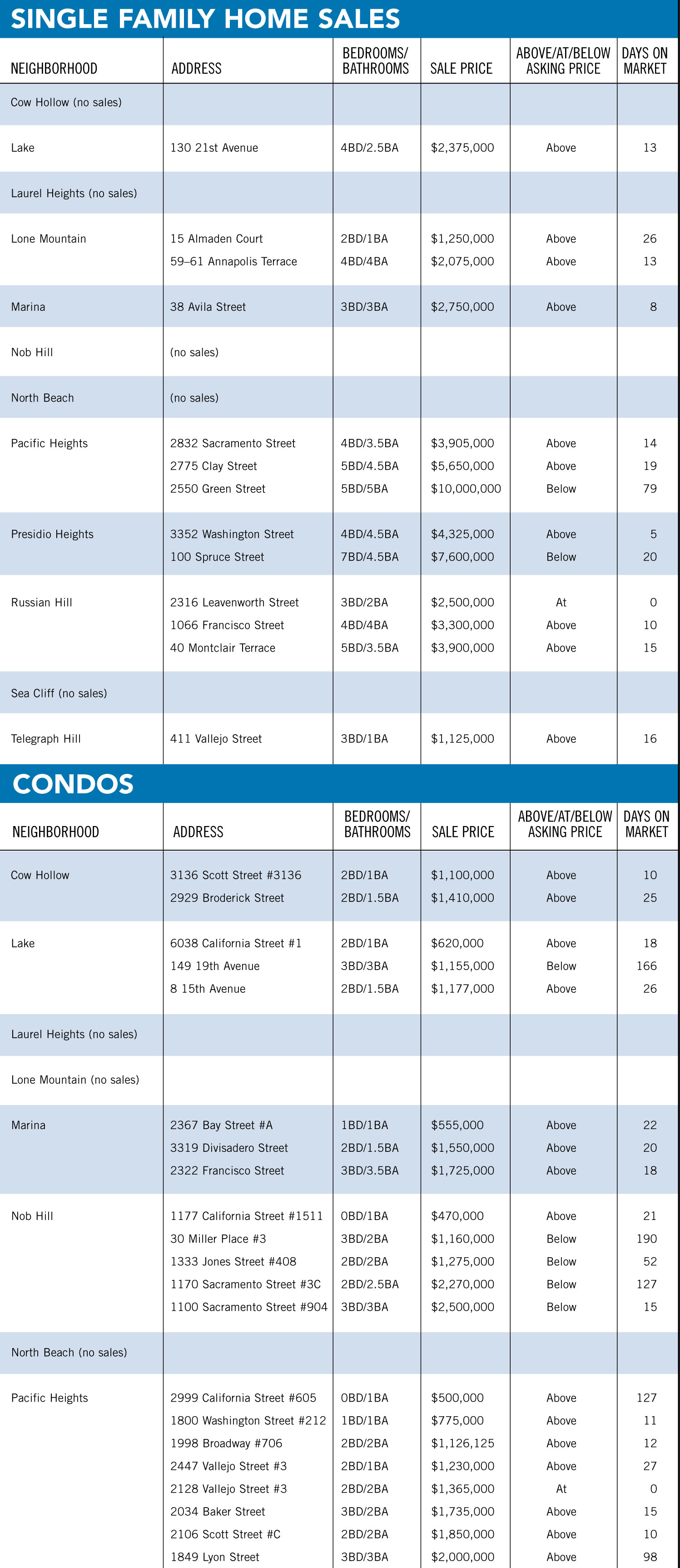 The Marina Times Real Estate Market Report: February 2014