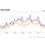 The chart shows the historical days on market before a sale; data is current as of March 11, 2015; all data from the San Francisco MLS, powered by 10K Research and Marketing.    San Francisco MLS